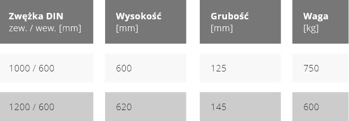 Zwężki betonowe konusy PN parametry